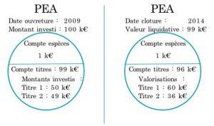 PEA_et_Prelevements_sociaux