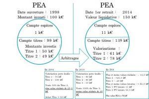 PEA_et_Prelevements_sociaux2